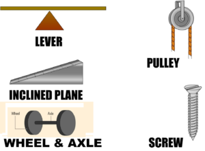 Lesson 4: An Engineering Introduction to Machines–Pulleys